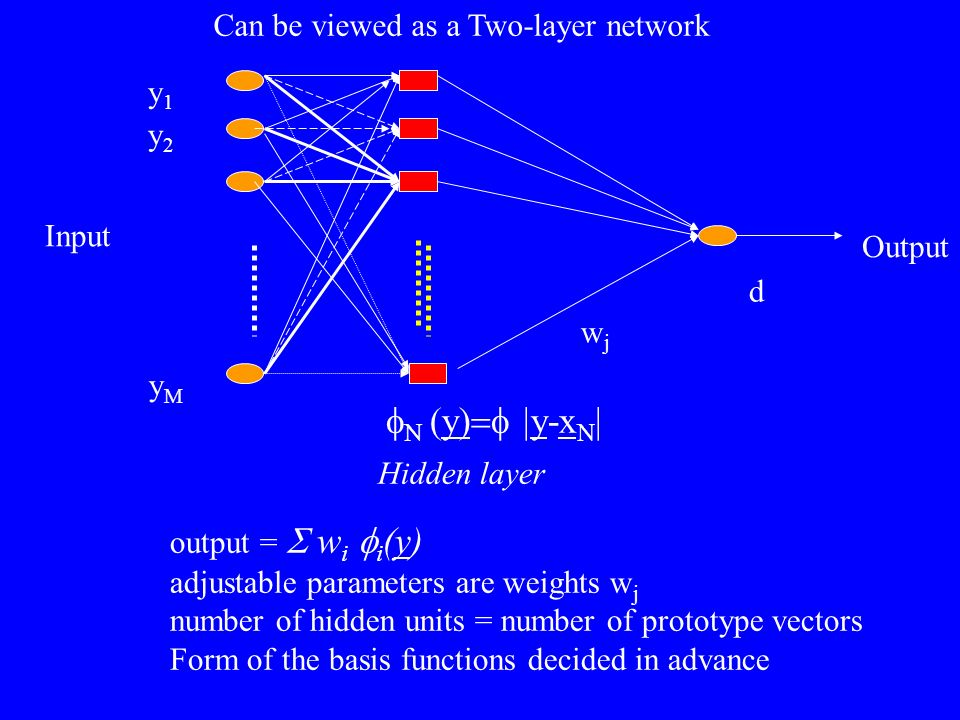 yMyM Input y1y1 y2y2 Output Can be viewed as a Two-layer network Hidden layer y) y-x N wjwj d output = w i i (y) adjustable parameters are weights w j
