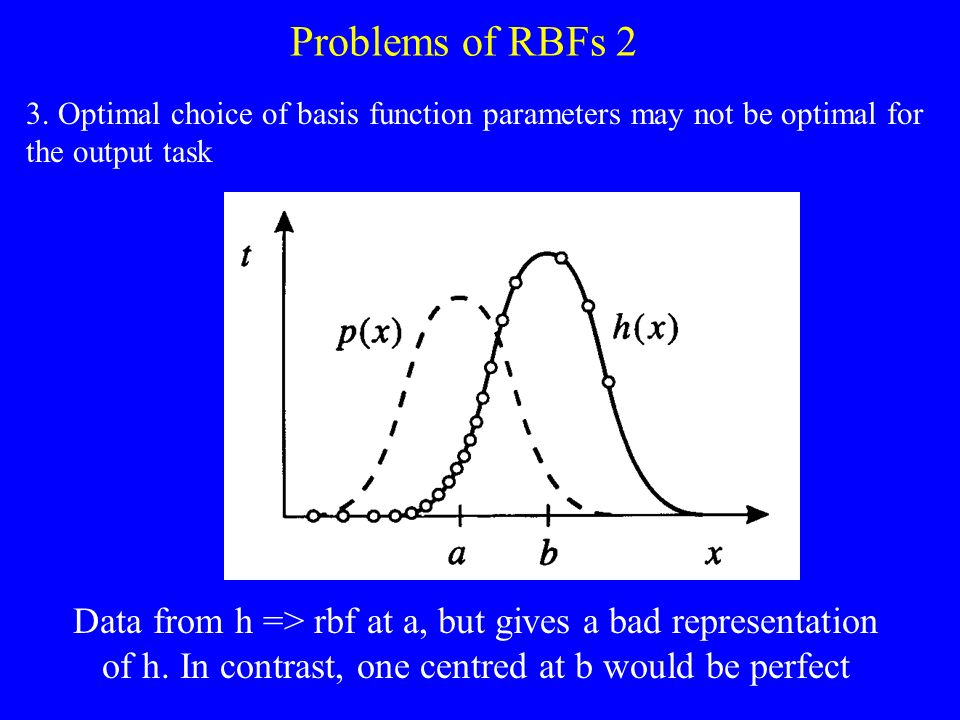 Problems of RBFs 2 3. Optimal choice of basis function parameters may not be optimal for the output task Data from h => rbf at a, but gives a bad repr