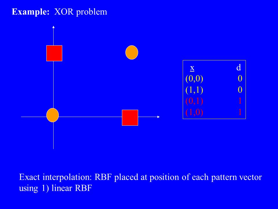 Example: XOR problem x d (0,0) 0 (1,1) 0 (0,1) 1 (1,0) 1 Exact interpolation: RBF placed at position of each pattern vector using 1) linear RBF