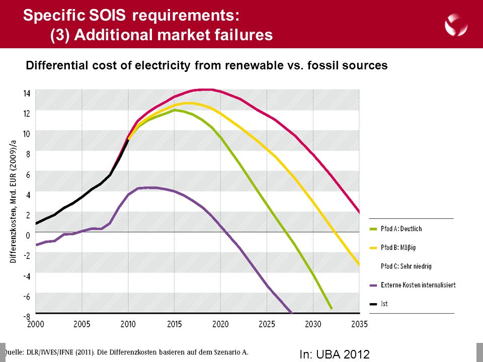 © 2008 Deutsches Institut für Entwicklungspolitik Differential cost of electricity from renewable vs.