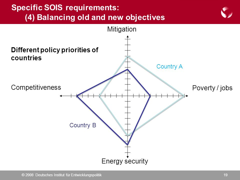 © 2008 Deutsches Institut für Entwicklungspolitik19 Poverty / jobs Competitiveness Energy security Mitigation Different policy priorities of countries