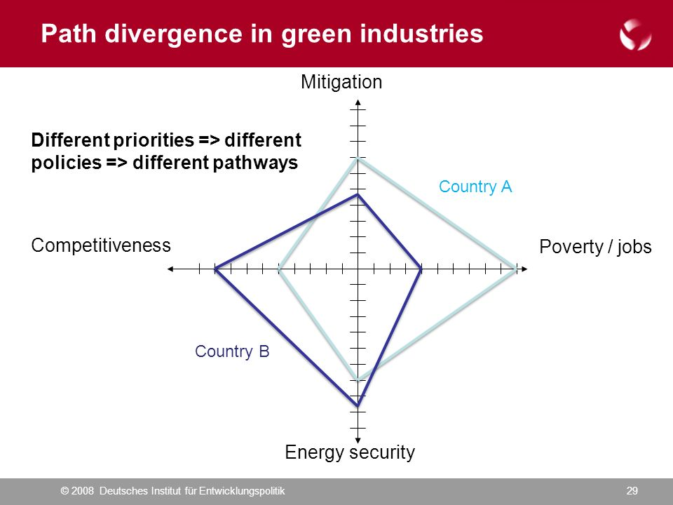 © 2008 Deutsches Institut für Entwicklungspolitik29 Poverty / jobs Competitiveness Energy security Mitigation Different priorities => different policies => different pathways Country A Country B Path divergence in green industries