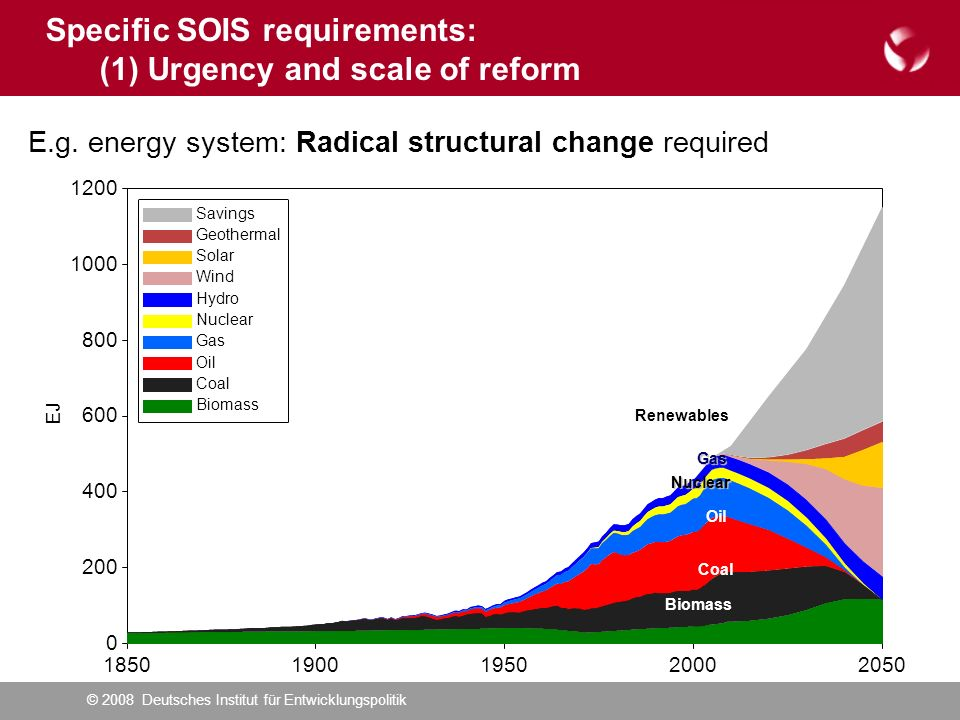 © 2008 Deutsches Institut für Entwicklungspolitik9 Markets respond – but not fast enough: Shifting focus from fossil and nuclear to climate change mitigation technologies: Patent data Source: OECD Specific SOIS requirements: (1) Urgency and scale of reform