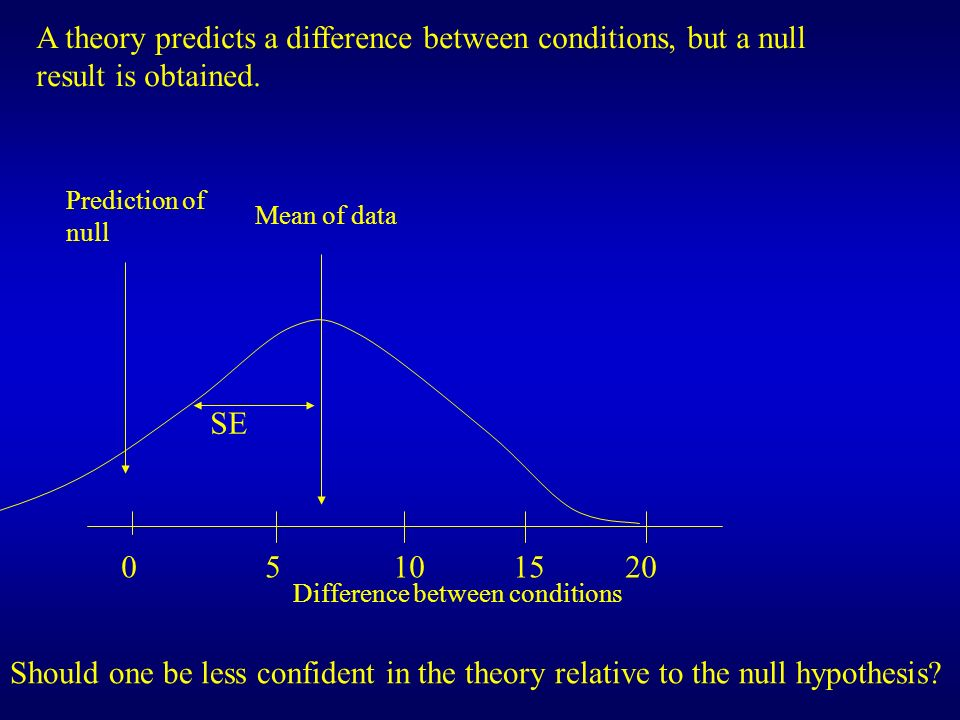 0 5 10 15 20 SE Difference between conditions Prediction of null Mean of data A theory predicts a difference between conditions, but a null result is