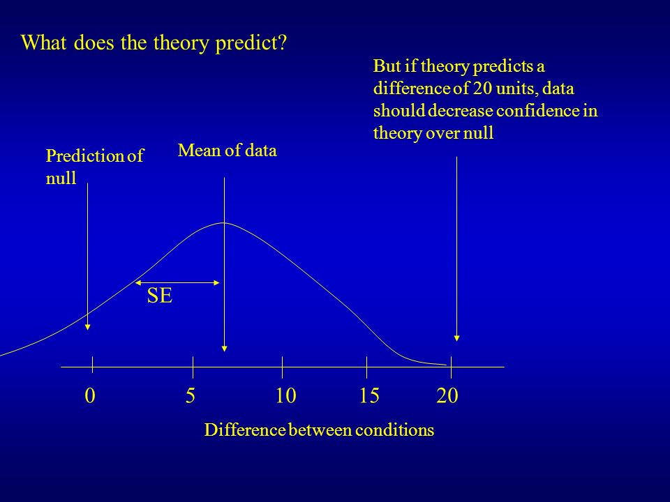 0 5 10 15 20 SE Difference between conditions What does the theory predict? Prediction of null Mean of data But if theory predicts a difference of 20