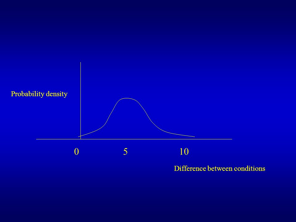 Probability density Difference between conditions 0510