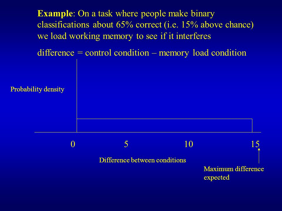 Probability density Difference between conditions 051015 Example: On a task where people make binary classifications about 65% correct (i.e. 15% above