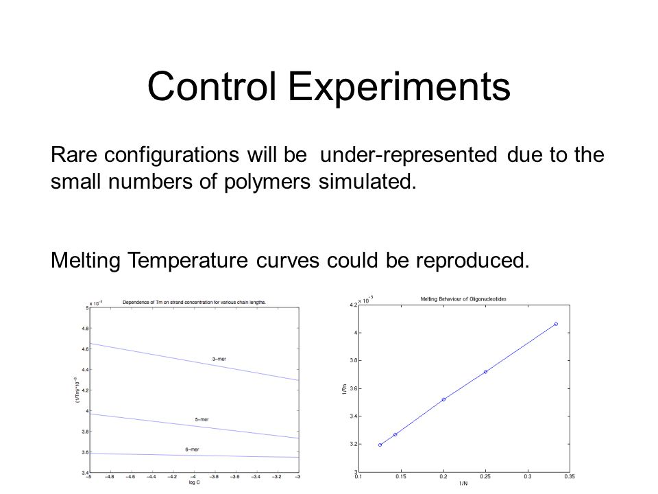 Control Experiments Rare configurations will be under-represented due to the small numbers of polymers simulated.