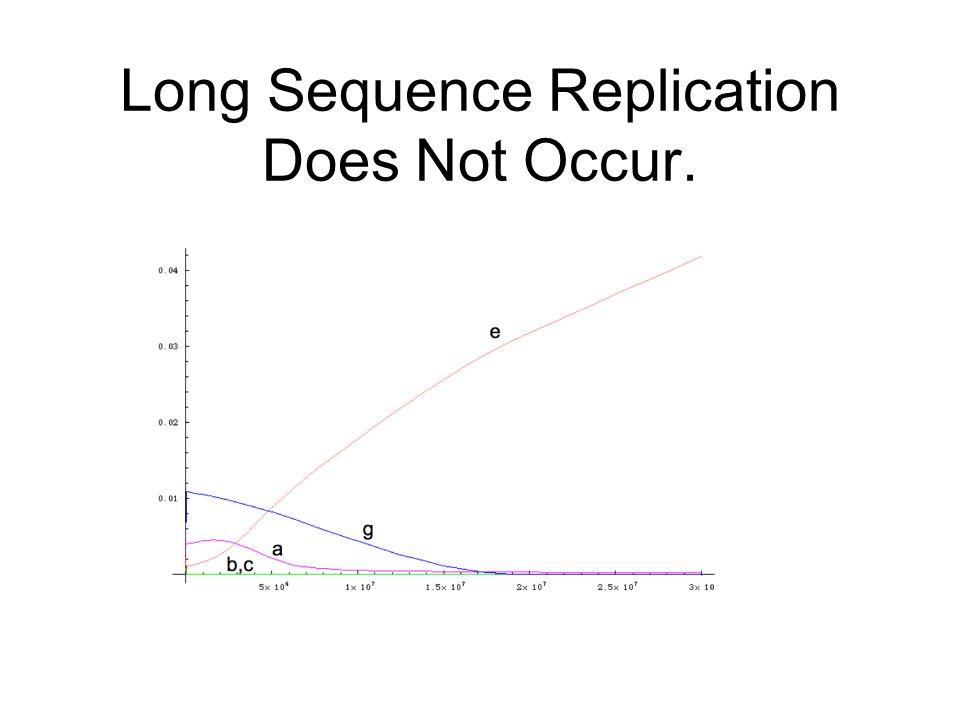 Long Sequence Replication Does Not Occur.