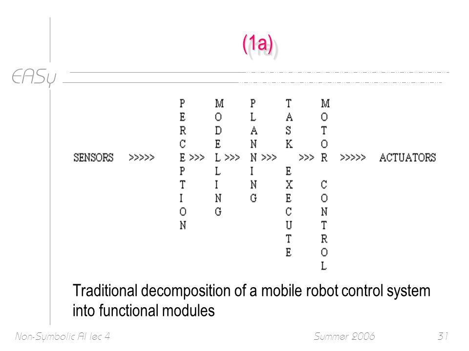 EASy Summer 2006Non-Symbolic AI lec 431 (1a)(1a) Traditional decomposition of a mobile robot control system into functional modules