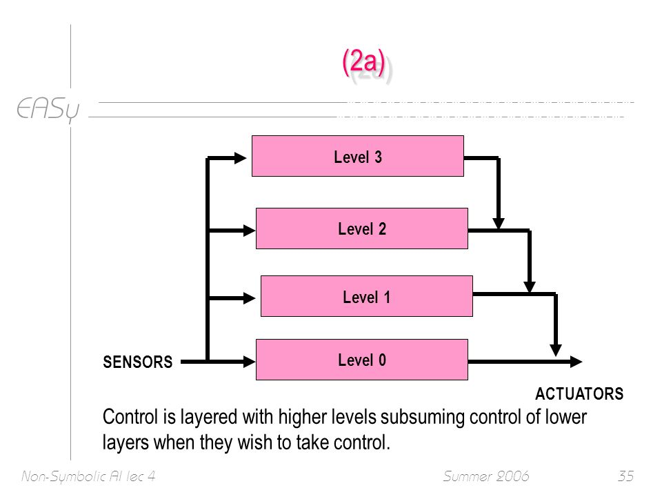 EASy Summer 2006Non-Symbolic AI lec 435 (2a)(2a) Level 3 Level 2 Level 1 Level 0 SENSORS ACTUATORS Control is layered with higher levels subsuming control of lower layers when they wish to take control.