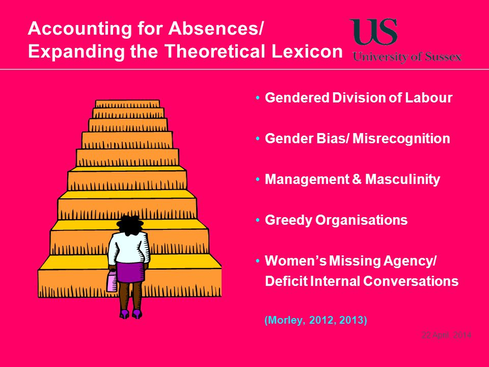 22 April, 2014 Accounting for Absences/ Expanding the Theoretical Lexicon Gendered Division of Labour Gender Bias/ Misrecognition Management & Masculi