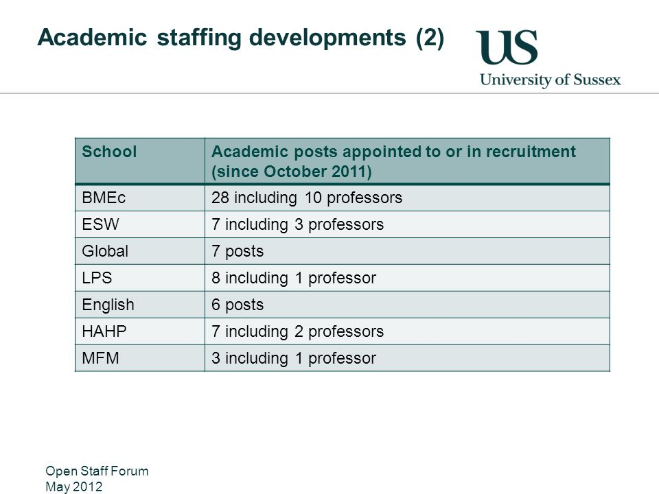 Academic staffing developments (2) Open Staff Forum May 2012 SchoolAcademic posts appointed to or in recruitment (since October 2011) BMEc28 including