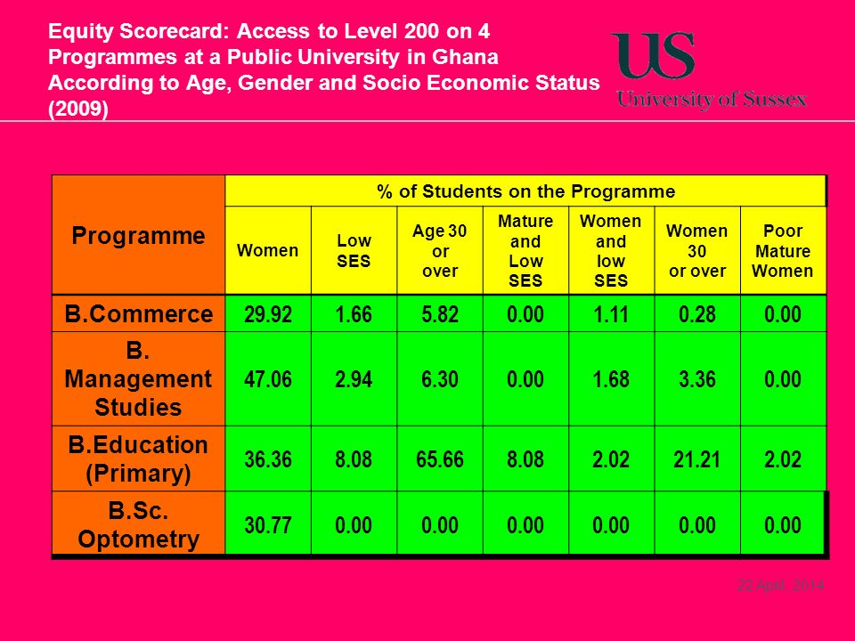 22 April, 2014 Equity Scorecard: Access to Level 200 on 4 Programmes at a Public University in Ghana According to Age, Gender and Socio Economic Status (2009) Programme % of Students on the Programme Women Low SES Age 30 or over Mature and Low SES Women and low SES Women 30 or over Poor Mature Women B.Commerce 29.921.665.820.001.110.280.00 B.