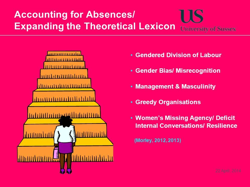 22 April, 2014 Accounting for Absences/ Expanding the Theoretical Lexicon Gendered Division of Labour Gender Bias/ Misrecognition Management & Masculinity Greedy Organisations Womens Missing Agency/ Deficit Internal Conversations/ Resilience (Morley, 2012, 2013)