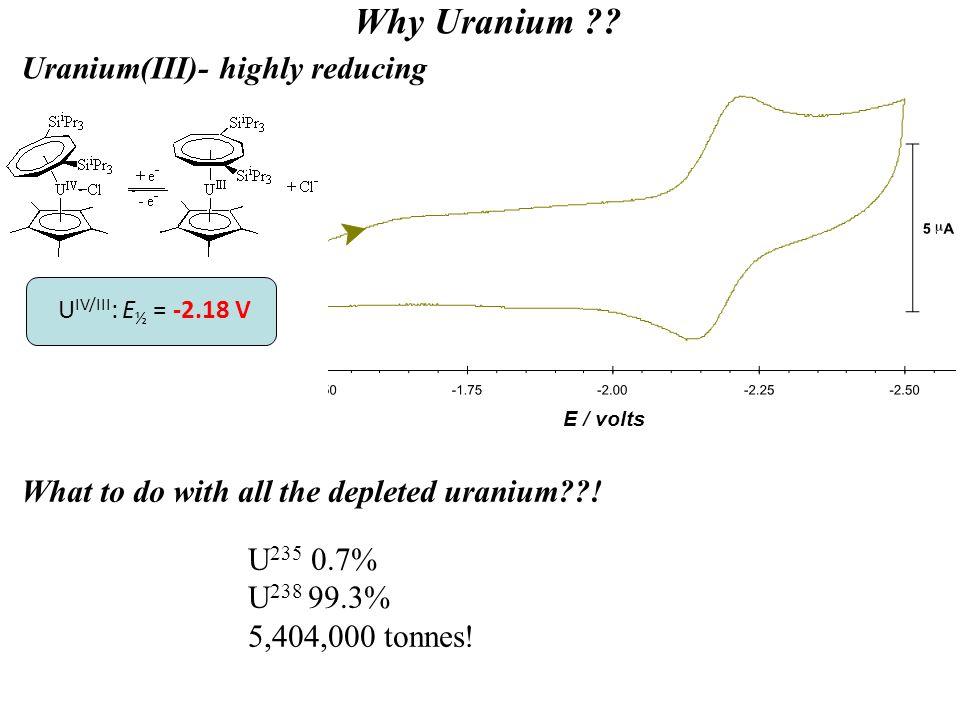 Why Uranium . E / volts U IV/III : E ½ = -2.18 V What to do with all the depleted uranium .