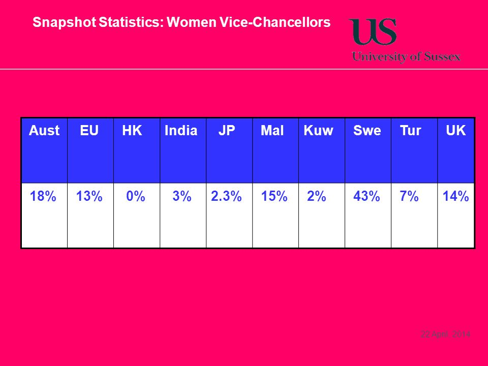 22 April, 2014 Snapshot Statistics: Women Vice-Chancellors Aust EU HKIndia JP MalKuw Swe Tur UK 18% 13% 0% 3%2.3% 15% 2% 43% 7%14%
