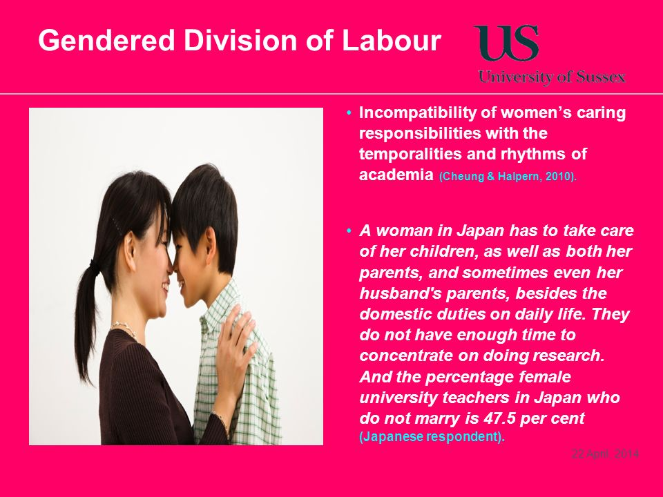 22 April, 2014 Gendered Division of Labour Incompatibility of womens caring responsibilities with the temporalities and rhythms of academia (Cheung &
