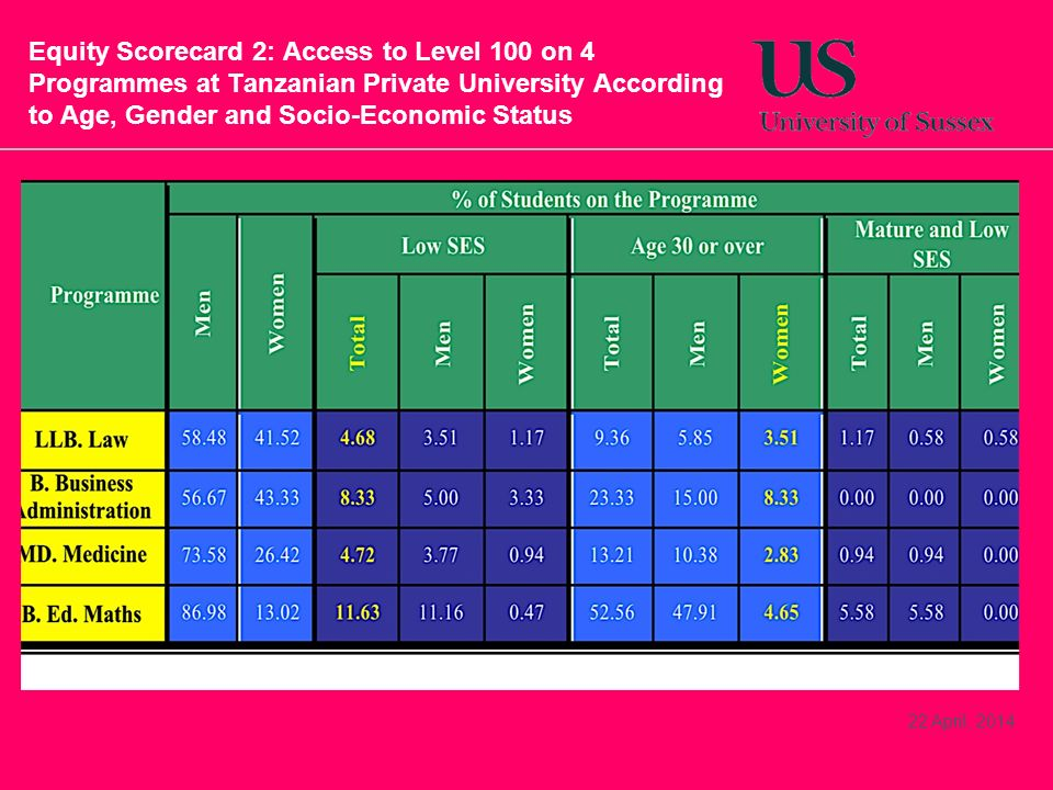 Equity Scorecard 2: Access to Level 100 on 4 Programmes at Tanzanian Private University According to Age, Gender and Socio-Economic Status 22 April, 2014