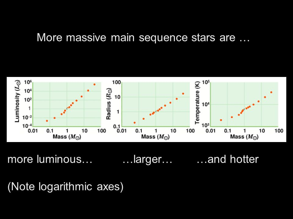 More massive main sequence stars are … more luminous… …larger… …and hotter (Note logarithmic axes)