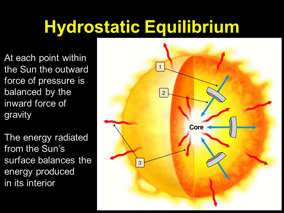 At each point within the Sun the outward force of pressure is balanced by the inward force of gravity The energy radiated from the Suns surface balanc