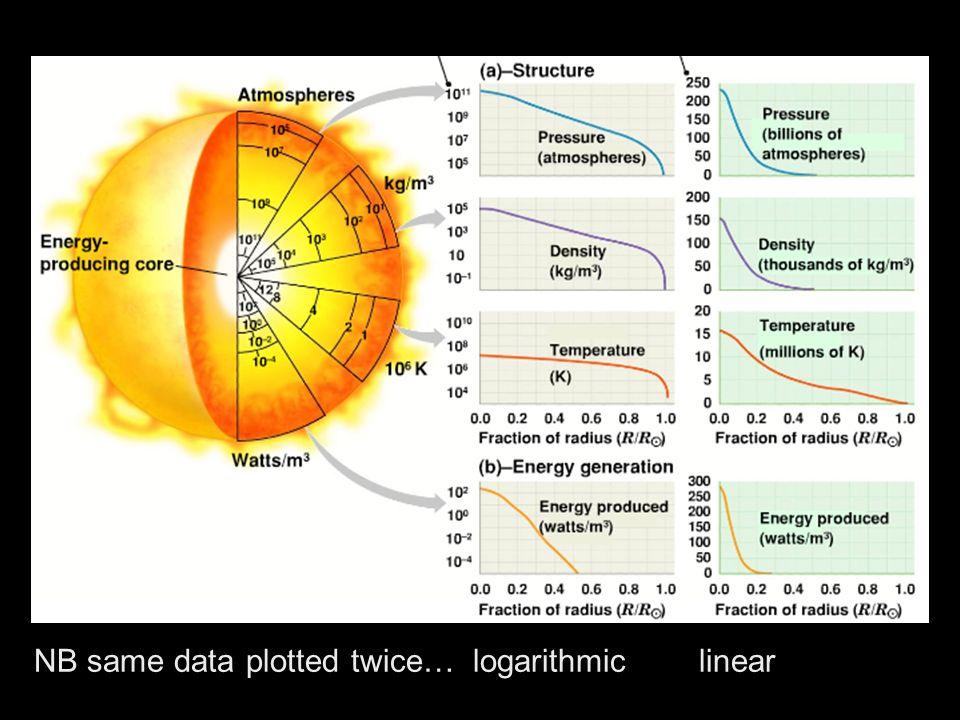 NB same data plotted twice… logarithmic linear