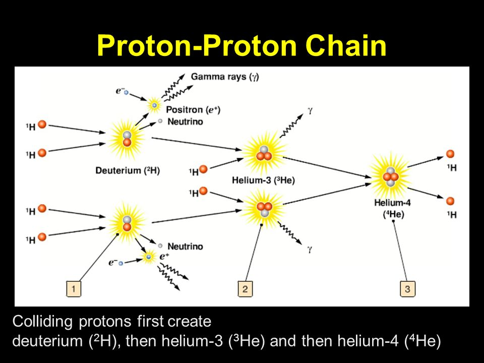 Proton-Proton Chain Colliding protons first create deuterium ( 2 H), then helium-3 ( 3 He) and then helium-4 ( 4 He)
