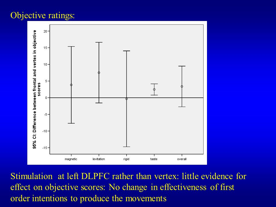 Objective ratings: Stimulation at left DLPFC rather than vertex: little evidence for effect on objective scores: No change in effectiveness of first o