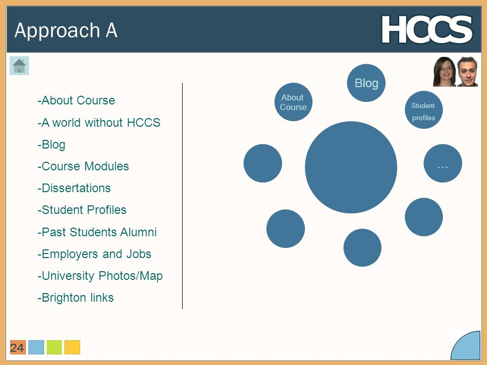 Approach A 24 -About Course -A world without HCCS -Blog -Course Modules -Dissertations -Student Profiles -Past Students Alumni -Employers and Jobs -University Photos/Map -Brighton links About Course … Student profiles Blog