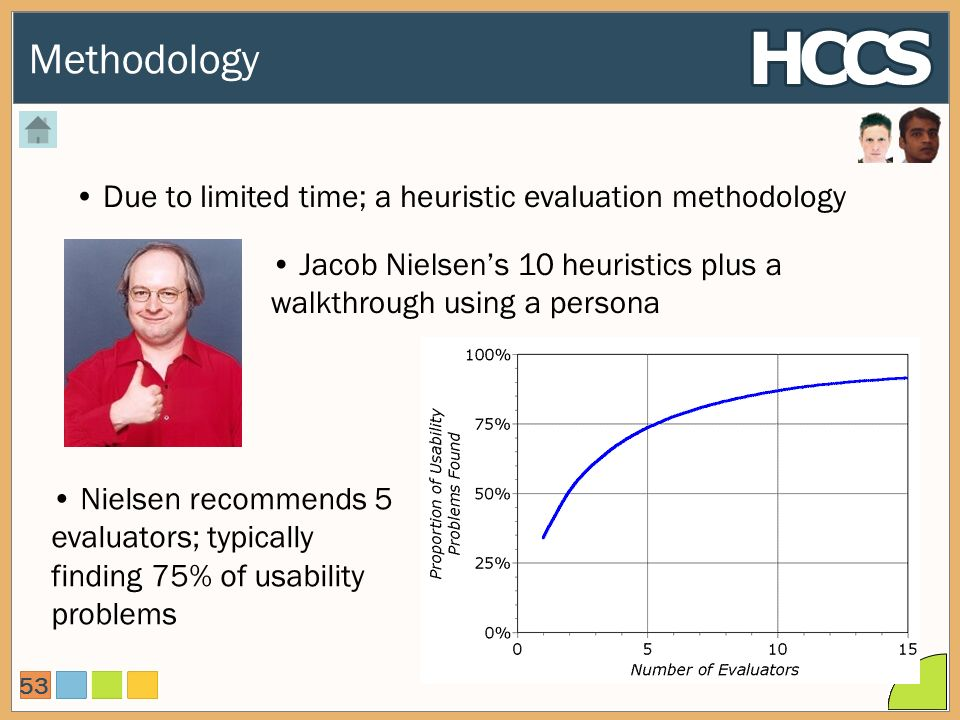 Methodology 53 Due to limited time; a heuristic evaluation methodology Jacob Nielsens 10 heuristics plus a walkthrough using a persona Nielsen recommends 5 evaluators; typically finding 75% of usability problems