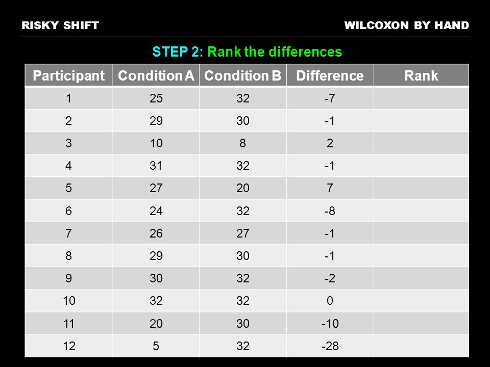 WILCOXON BY HANDRISKY SHIFT STEP 2: Rank the differences ParticipantCondition ACondition BDifferenceRank 12532-7 22930 31082 43132 527207 62432-8 7262