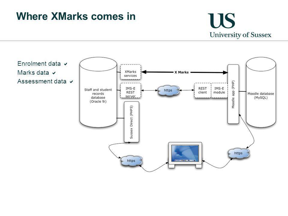 Where XMarks comes in Enrolment data Marks data Assessment data
