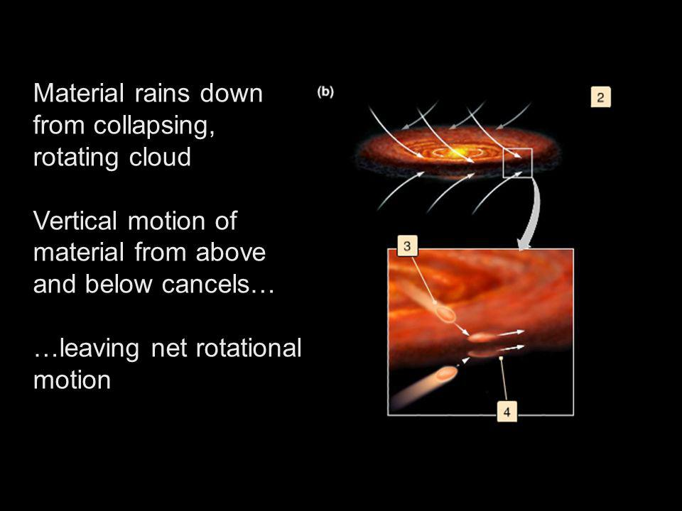 Material rains down from collapsing, rotating cloud Vertical motion of material from above and below cancels… …leaving net rotational motion