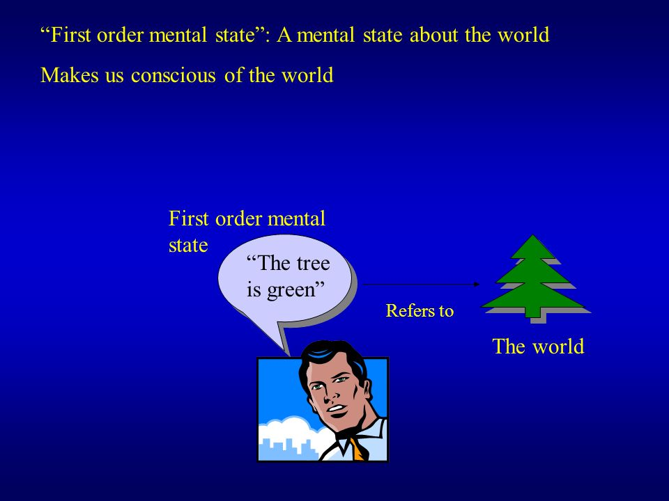 First order mental state: A mental state about the world Makes us conscious of the world The world Refers to First order mental state The tree is gree