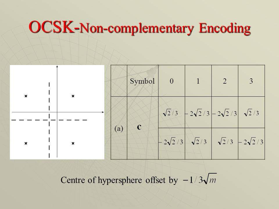 OCSK- Non-complementary Encoding Symbol0123 (a) Centre of hypersphere offset by