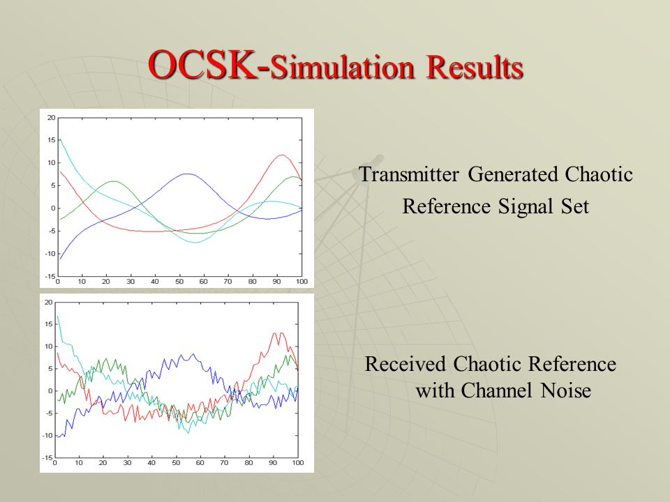 OCSK- Simulation Results Transmitter Generated Chaotic Reference Signal Set Received Chaotic Reference with Channel Noise