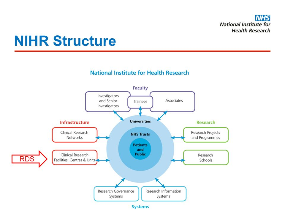 NIHR Structure RDS