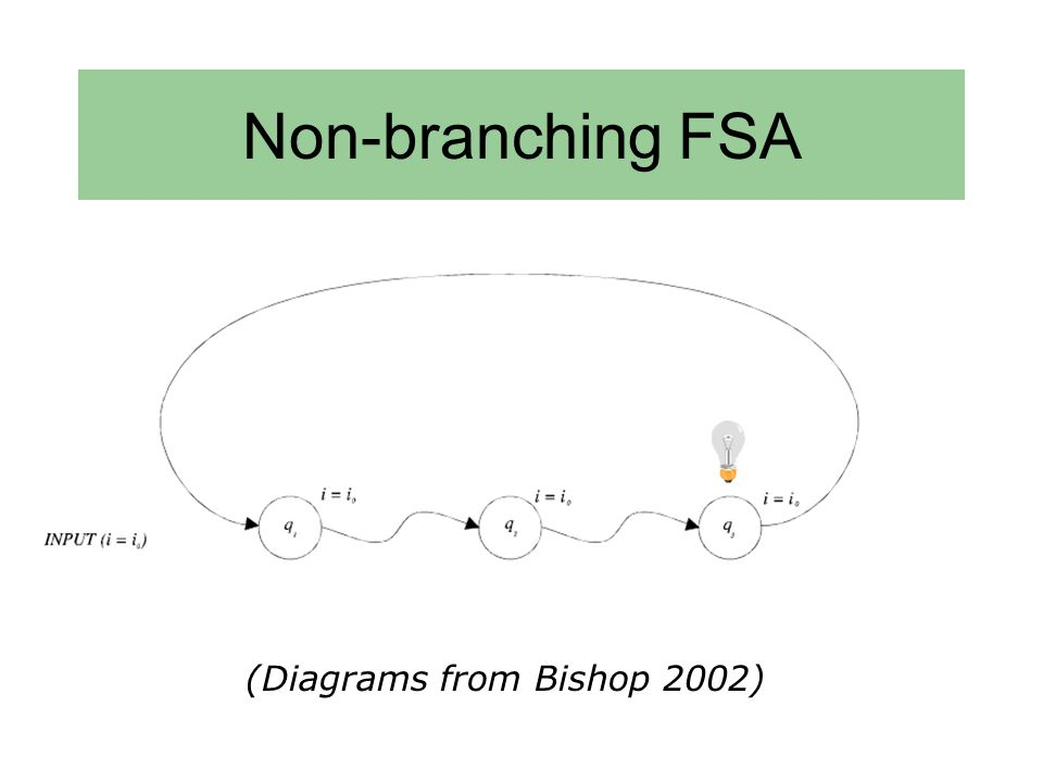 Non-branching FSA (Diagrams from Bishop 2002)
