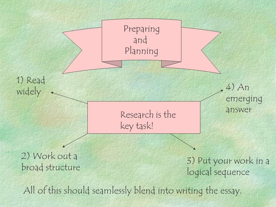 How to approach essay writing