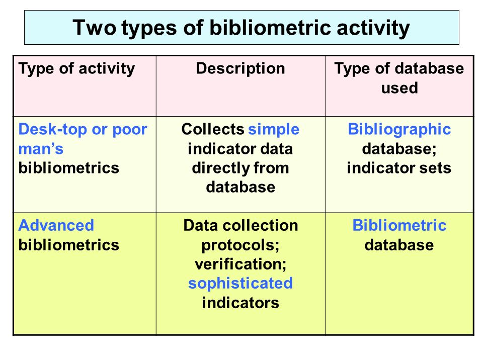 Two types of bibliometric activity Type of activityDescriptionType of database used Desk-top or poor mans bibliometrics Collects simple indicator data directly from database Bibliographic database; indicator sets Advanced bibliometrics Data collection protocols; verification; sophisticated indicators Bibliometric database
