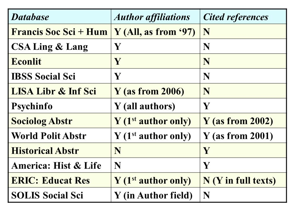 DatabaseAuthor affiliationsCited references Francis Soc Sci + HumY (All, as from 97)N CSA Ling & LangYN EconlitYN IBSS Social SciYN LISA Libr & Inf SciY (as from 2006)N PsychinfoY (all authors)Y Sociolog AbstrY (1 st author only)Y (as from 2002) World Polit AbstrY (1 st author only)Y (as from 2001) Historical AbstrNY America: Hist & LifeNY ERIC: Educat ResY (1 st author only)N (Y in full texts) SOLIS Social SciY (in Author field)N