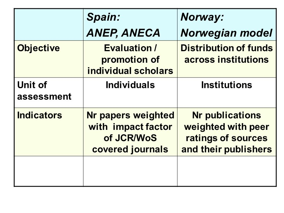Spain: ANEP, ANECA Norway: Norwegian model ObjectiveEvaluation / promotion of individual scholars Distribution of funds across institutions Unit of assessment IndividualsInstitutions IndicatorsNr papers weighted with impact factor of JCR/WoS covered journals Nr publications weighted with peer ratings of sources and their publishers