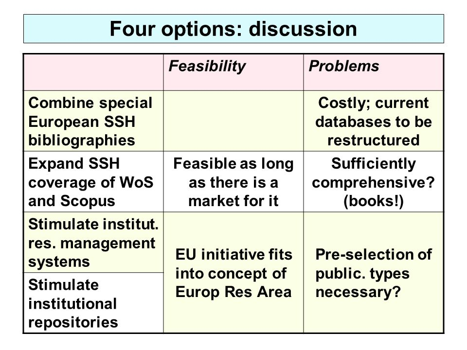 Four options: discussion FeasibilityProblems Combine special European SSH bibliographies Costly; current databases to be restructured Expand SSH cover