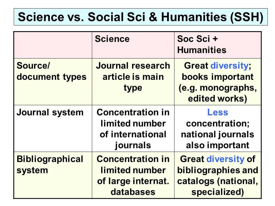 Science vs. Social Sci & Humanities (SSH) ScienceSoc Sci + Humanities Source/ document types Journal research article is main type Great diversity; bo