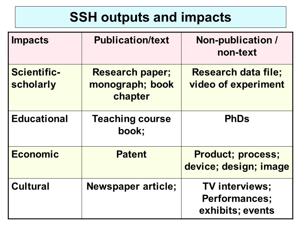 SSH outputs and impacts ImpactsPublication/textNon-publication / non-text Scientific- scholarly Research paper; monograph; book chapter Research data