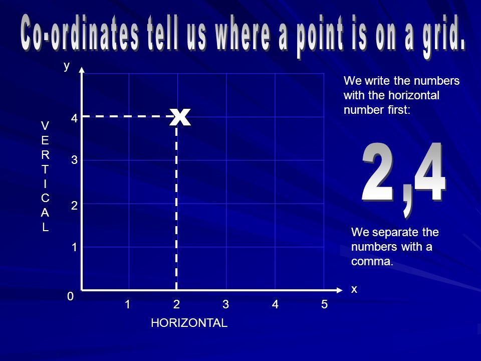 0 4 3 2 1 54321 x y We put brackets around the co- ordinates. VERTICALVERTICAL HORIZONTAL