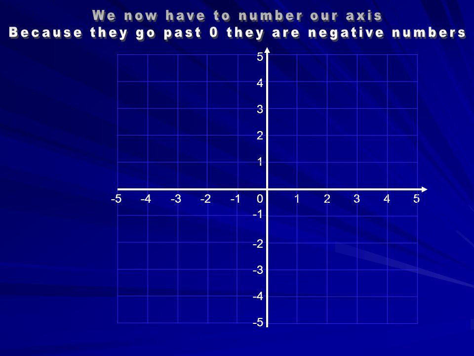 054321 1 2 3 4 5 -4 -5 -5 -3 -4 -2 -3 -2
