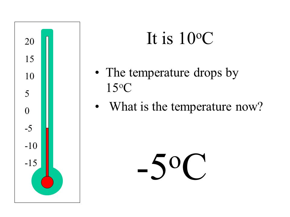 It is 10 o C The temperature drops by 15 o C What is the temperature now.
