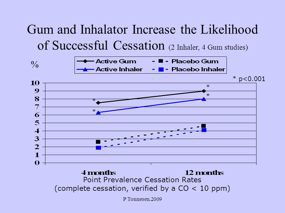 P Tonnesen.2009 Gum and Inhalator Increase the Likelihood of Successful Cessation (2 Inhaler, 4 Gum studies) % Point Prevalence Cessation Rates (compl
