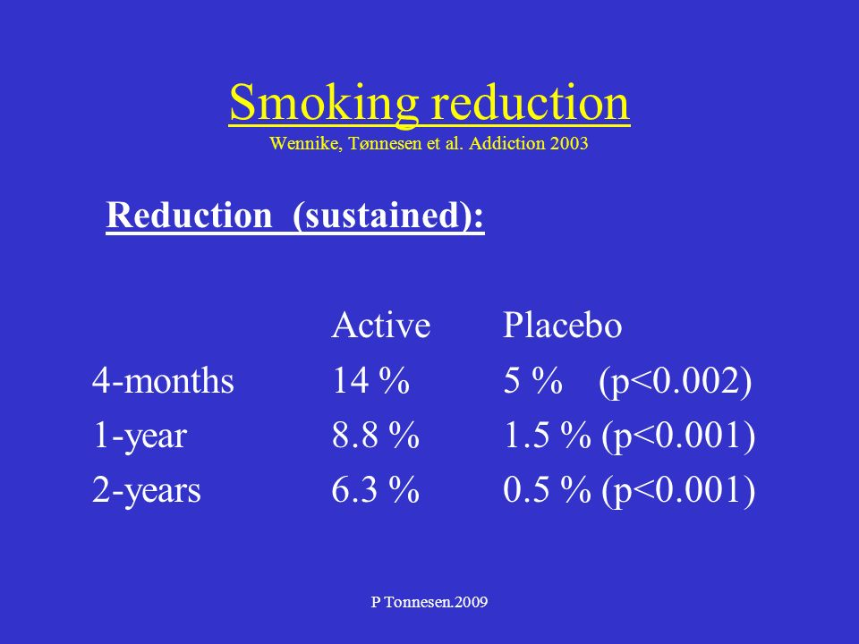 P Tonnesen.2009 Smoking reduction Wennike, Tønnesen et al. Addiction 2003 Reduction (sustained): ActivePlacebo 4-months14 %5 % (p<0.002) 1-year8.8 %1.